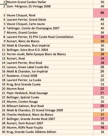 Le top produits des champagne en 2018